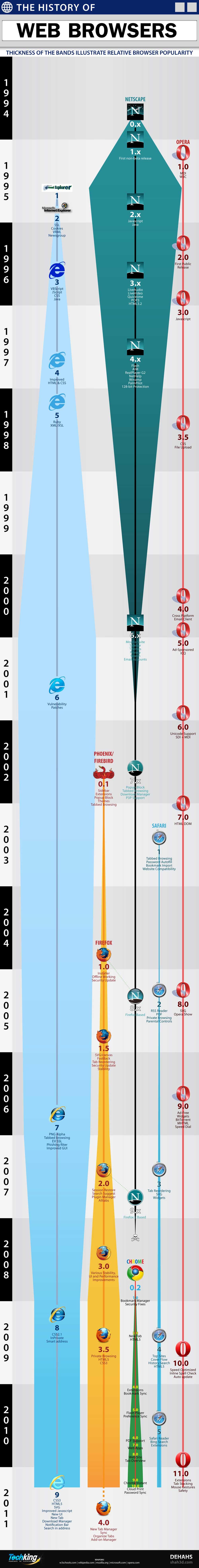 Evolution des navigateurs internet