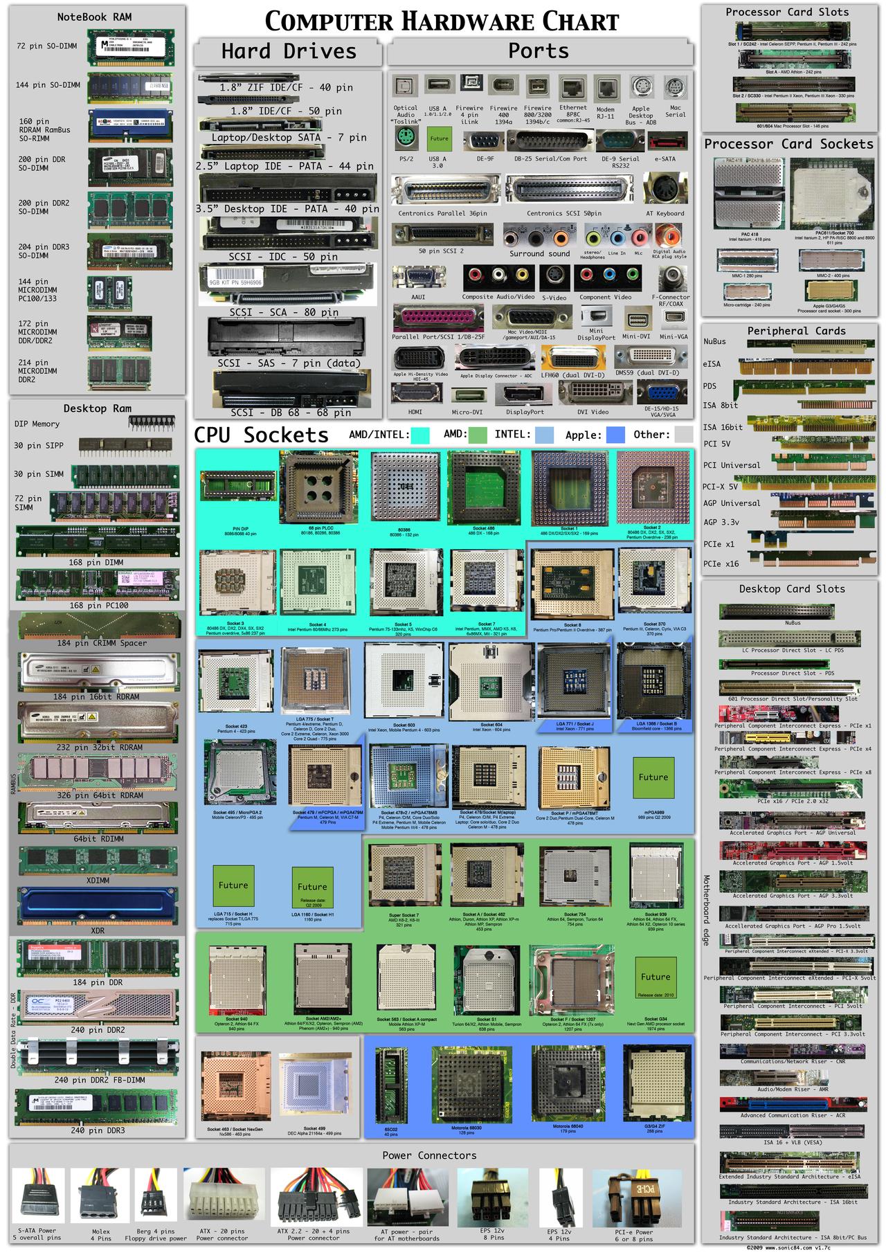 Evolution de la connectique des ordinateurs